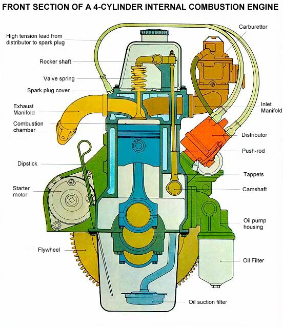 AP World History wiki / Internal Combustion Engine